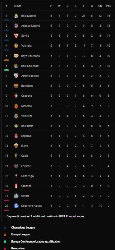 Real Madrid vs Mallorca 6-1: Benzema lập cú đúp, Asensio ghi hattrick, Isco góp công chiến thắng 6 sao cho HLV Ancelotti tạm dẫn đầu La Liga ảnh 1