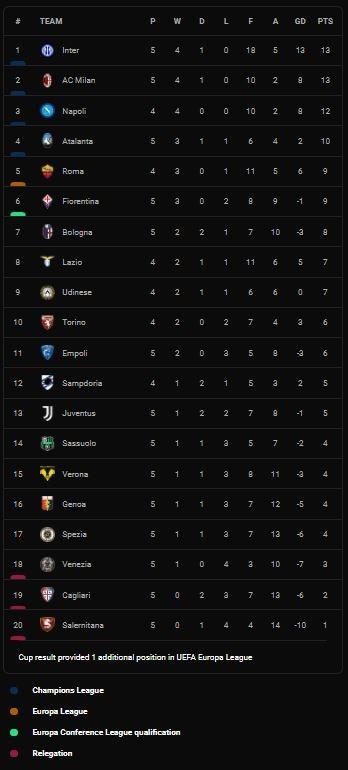 Spezia vs Juventus 2-3: Moise Kean mở tỷ số, Gyasi, Antiste lập công, Chiesa, Matthijs Ligt ngược dòng, Juve giành 3 điểm quý giá ảnh 1