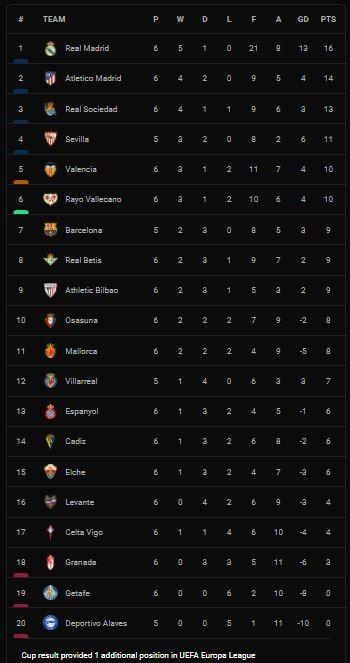 Granada vs Sociedad 2-3: German Sanchez, Luis Milla lập công nhưng Aritz Elustondo tỏa sáng cú đúp, Mikel Merino chốt hạ chiến thắng ảnh 1