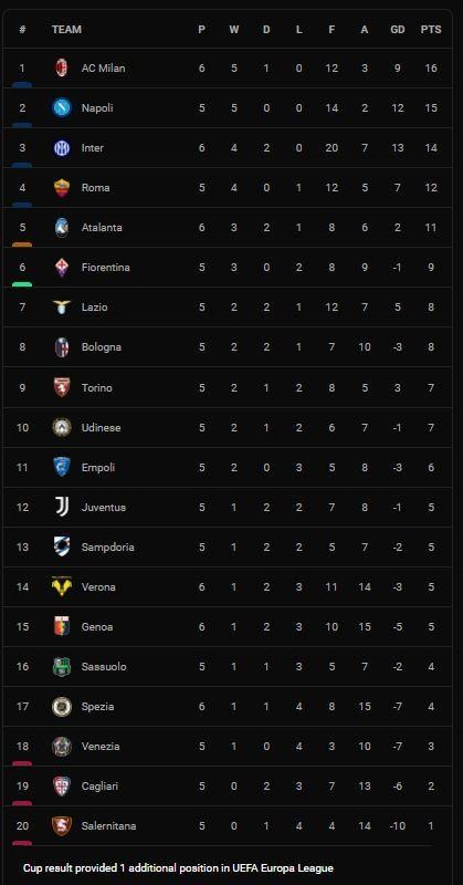 Inter Milan vs Atalanta 2-2: Martinez mở bàn siêu phẩm volley, Malinovskiy, Toloi ngược dòng bất thành, Dzeko cứu thua, giành 1 điểm ảnh 1