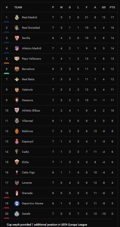 Vallecano vs Cadiz 3-1: Alvaro Garcia, Radamel Falcao, Isi Palazon áp đảo 3 bàn, Varazdat Haroyan chỉ rút ngắn cách biệt ảnh 1