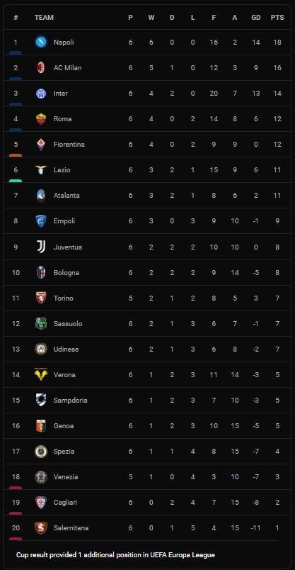 Lazio vs Roma 3-2: Milinkovic-Savic, Pedro Rodriguez lập công, Ibanez, Jordan Veretout gỡ hòa,  Anderson chấm dứt chuỗi chiến thắng của HLV Mourinho ảnh 1