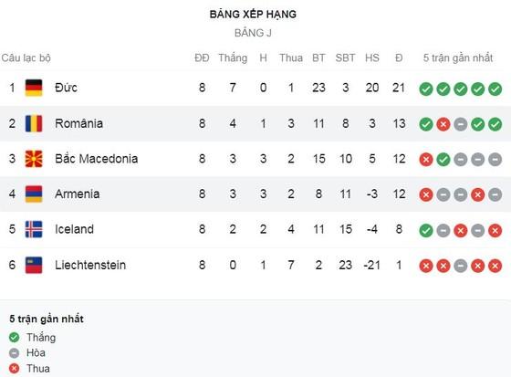 Bắc Macedonia vs Đức 0-4: Hiệp 2 hấp dẫn, Havertz mở tỷ số, Werner tỏa sáng cú đúp, Musiala chốt hạ chiến thắng, Đức dẫn đầu bảng J ảnh 1