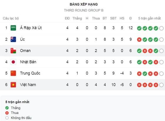 Saudi Arabia vs Trung Quốc 3-2: Hấp dẫn 5 bàn, Sami Al-Najei lập cú đúp, Luo Guofu lập công, Feras Al-Brikan tỏa sáng, Wu Xi ngược dòng bất thành ảnh 1