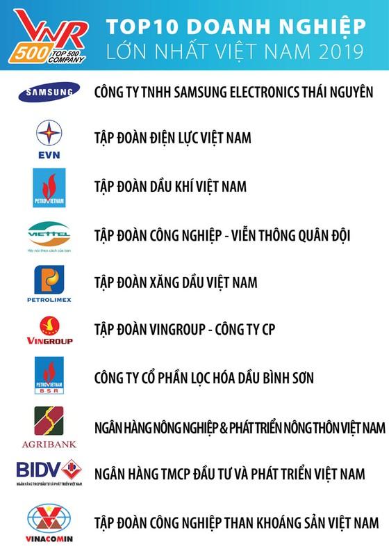 Samsung Electronics Việt Nam dẫn đầu Top 10 doanh nghiệp lớn nhất Việt Nam 2019 ảnh 1