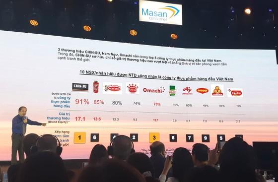 Năm 2021, Masan Group đặt mục tiêu doanh thu 92.000 - 102.000 tỷ đồng ảnh 2