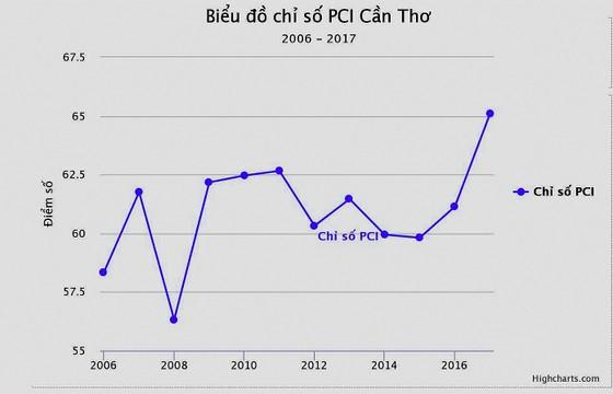 Cần Thơ cải thiện chỉ số PCI ảnh 1