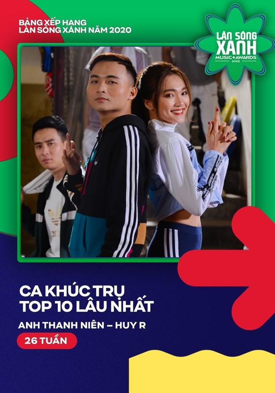 Hoài Lâm, Bích Phương, Erik và Jack khuynh đảo bảng xếp hạng Làn sóng xanh 2020 ảnh 2