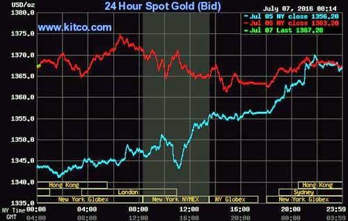 Giá vàng quay đầu giảm mạnh ảnh 3
