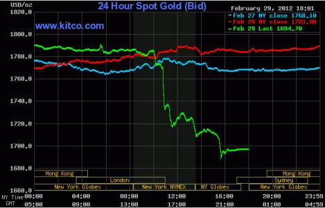 Giá vàng giảm xuống dưới 1.700 USD/ounce ảnh 1