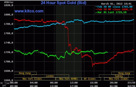 Giá vàng tăng 1,3% do NĐT đẩy mạnh mua vào ảnh 1