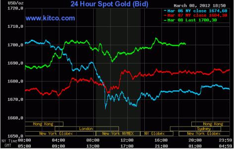 Kỳ vọng Hy Lạp, vàng tăng vượt 1.700USD/oz ảnh 1