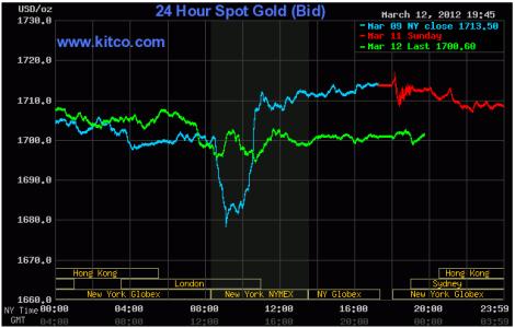 Giá vàng giảm nhẹ phiên đầu tuần ảnh 1