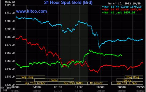 Giá vàng tăng nhẹ nhờ lực mua tốt từ châu Á ảnh 1