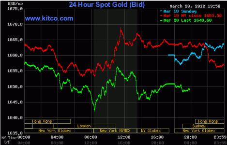 Giá vàng giảm 1% trước áp lực USD mạnh ảnh 1