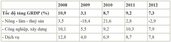 GDP quý I Hà Nội tăng 7,3% ảnh 1