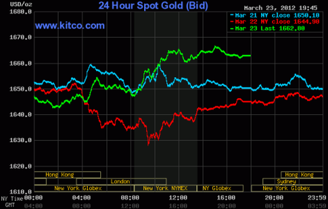 Giá vàng tăng 1% phiên cuối tuần ảnh 1