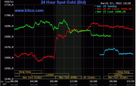 Giá vàng giảm do tin tốt kinh tế Hoa Kỳ ảnh 1