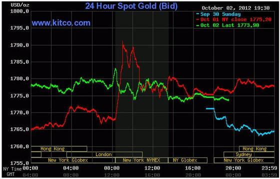 Giá vàng rơi khỏi mốc cao nhất 10 tháng ảnh 1