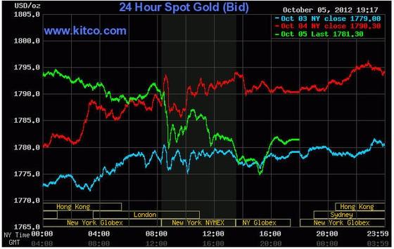 Vàng lui về quanh mốc 1.780 USD/oz ảnh 1