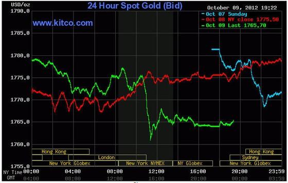 Vàng giảm về quanh 1.765 USD/oz ảnh 1
