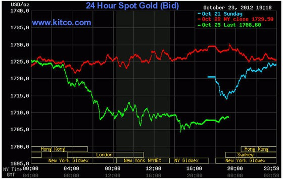 Vàng sụt mạnh xuống gần 1.700 USD/oz ảnh 1
