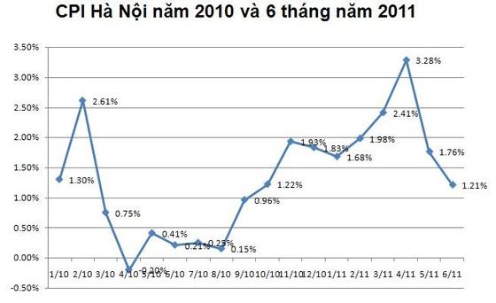 Hà Nội: CPI tháng 6 tăng 1,21% ảnh 2
