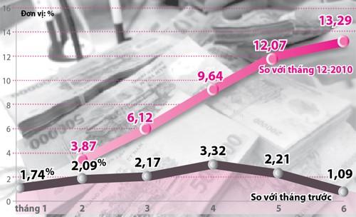 Lạm phát năm 2011 sẽ khoảng 17-18% ảnh 1