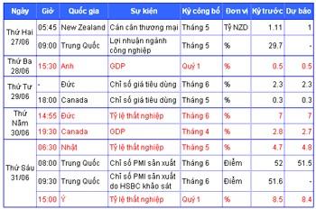 Tiêu điểm kinh tế thế giới tuần 27-6 đến 1-7 ảnh 2