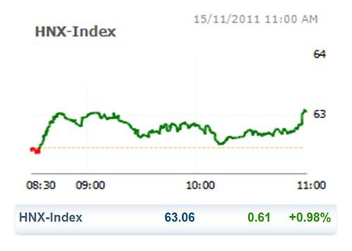 CK 15-11: HNX Index ngừng rơi ảnh 2