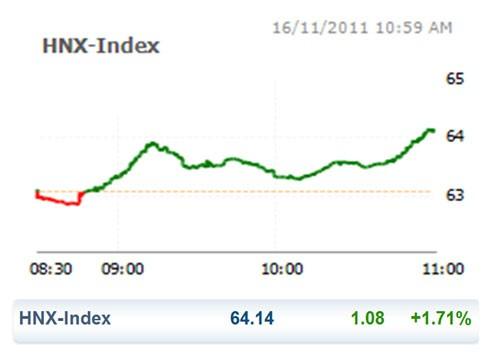 CK 16-11: VN Index bật xanh trở lại ảnh 2
