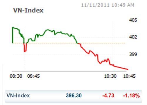 CK 11-11: VN Index mất mốc 400 điểm ảnh 1