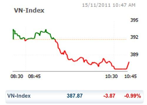 CK 15-11: HNX Index ngừng rơi ảnh 1