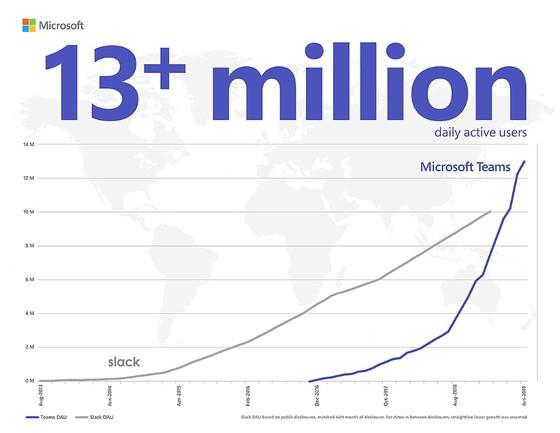 Ứng dụng tương tác Microsoft Teams với nhiều tính năng mới vừa được Microsoft công bố  ảnh 1