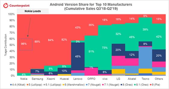 Nokia dẫn đầu bảng xếp hạng trong việc cập nhật phần mềm và bảo mật cho smartphone ảnh 2