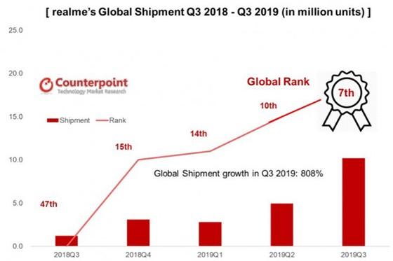 Realme trở thành nhà sản xuất smartphone lớn thứ 7 thế giới ảnh 2