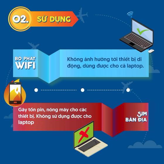 Du lịch nước ngoài, chọn SIM bản địa hay thuê bộ phát Wifi? ảnh 3