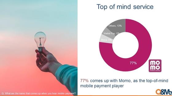MoMo thắng áp đảo trong khảo sát về sử dụng ứng dụng thanh toán di động tại Việt Nam ảnh 1
