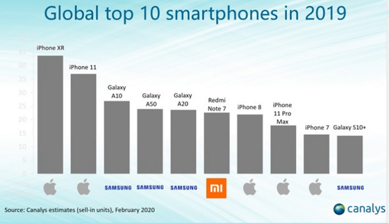 Redmi Note 8 smartphone dẫn đầu mảng điện thoại Android  ảnh 1