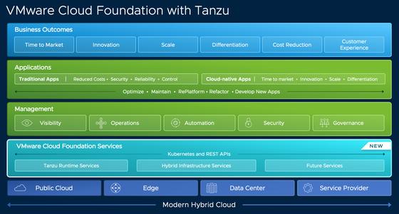 VMware công bố một danh mục các giải pháp và dịch vụ toàn diện ảnh 1