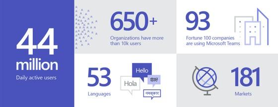 Microsoft Teams tròn 3 tuổi, thêm nhiều tính năng mới ảnh 2