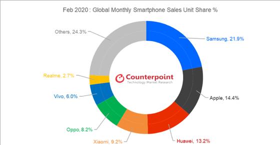 Realme vượt lên ngoạn mục, đã có 35 triệu người dùng ảnh 1