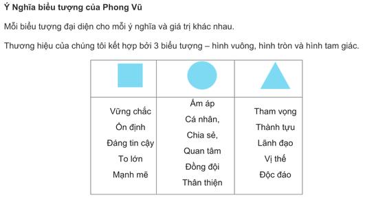 Sau 23 năm hoạt động, Phong Vũ thay đổi nhận diện thương hiệu ảnh 2