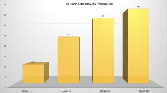 Realme: Thương hiệu smartphone đạt 40 triệu người dùng trên trên toàn thế giới ảnh 1