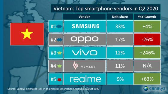 vivo đứng top 3 thương hiệu điện thoại có số bán cao nhất quý 2-2020 ảnh 1