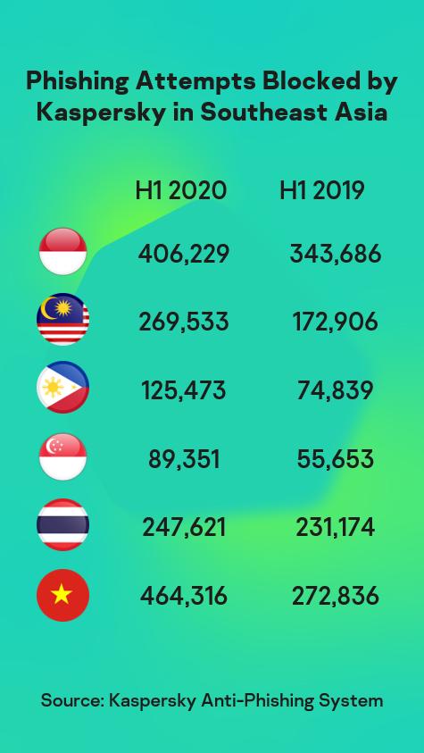 Hơn 1,6 triệu tấn công lừa đảo vào SMB tại Đông Nam Á nửa đầu 2020 ảnh 1