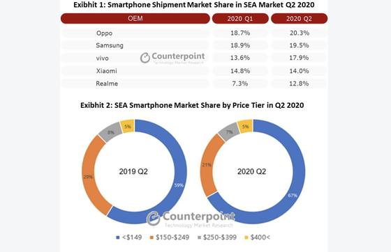 OPPO vươn lên dẫn đầu với 20,3% thị phần xuất xưởng smartphone tại khu vực Đông Nam Á ảnh 1
