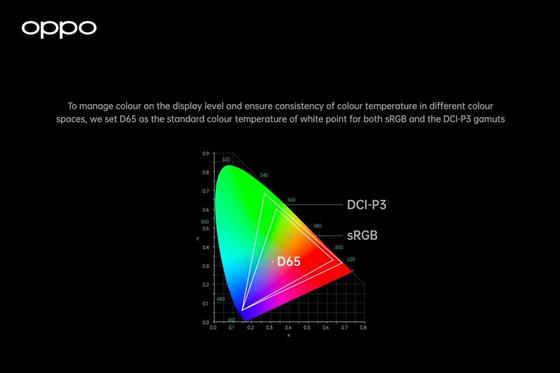 Hệ thống Quản lý màu sắc toàn diện của OPPO sẽ ứng dụng trên dòng smartphone cao cấp của hãng ảnh 1