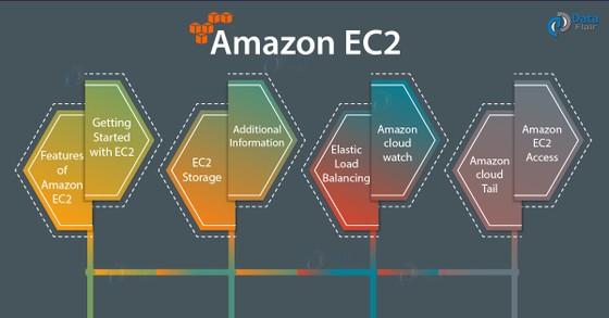 AWS công bố dịch vụ máy chủ đám mây hỗ trợ Mac của Amazon EC2 ảnh 1