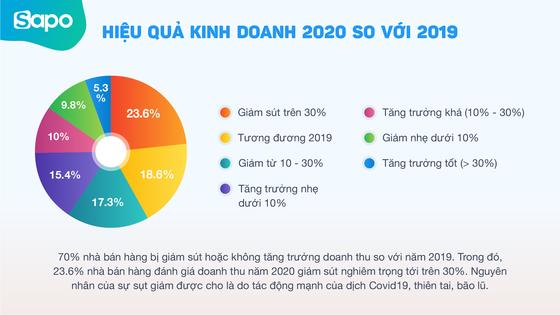 Sapo JSC công bố khảo sát tình hình kinh doanh 2020  ảnh 1